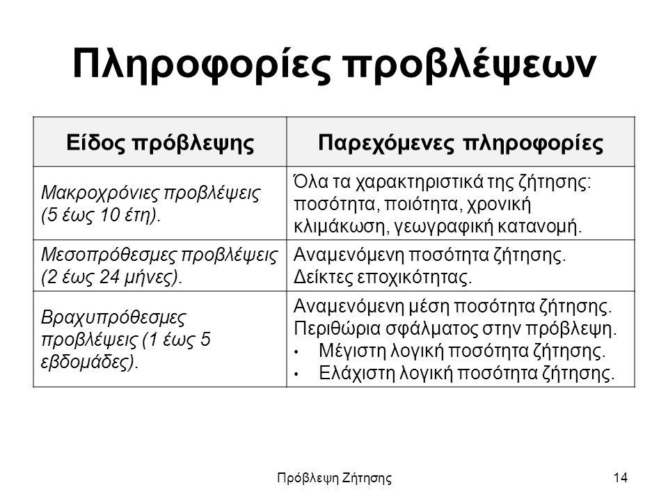Πληροφορίες προβλέψεων Είδος πρόβλεψηςΠαρεχόμενες πληροφορίες Μακροχρόνιες προβλέψεις (5 έως 10 έτη).
