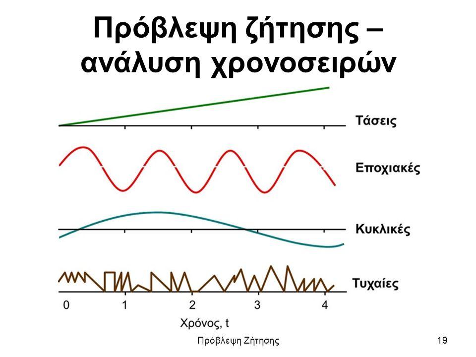 Πρόβλεψη ζήτησης – ανάλυση χρονοσειρών Πρόβλεψη Ζήτησης19