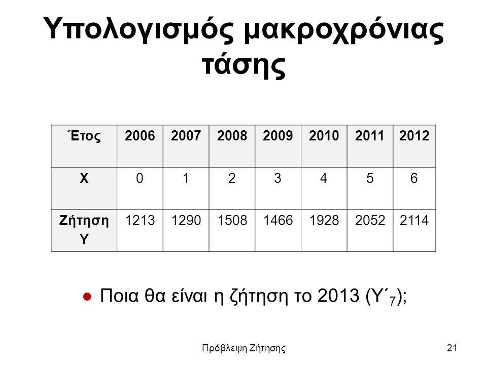 Υπολογισμός μακροχρόνιας τάσης Έτος2006200720082009201020112012 Χ0123456 Ζήτηση Υ 1213129015081466192820522114 ●Ποια θα είναι η ζήτηση το 2013 (Y΄ 7 ); Πρόβλεψη Ζήτησης21