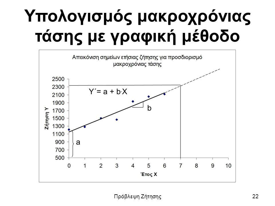 Υπολογισμός μακροχρόνιας τάσης με γραφική μέθοδο Πρόβλεψη Ζήτησης22