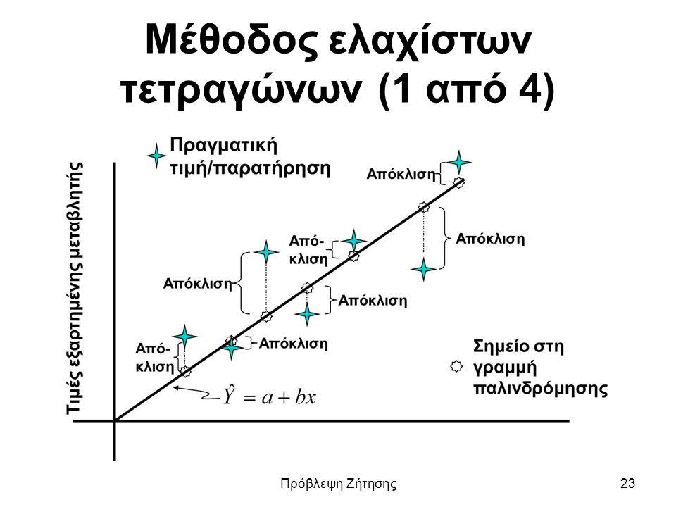Μέθοδος ελαχίστων τετραγώνων (1 από 4) Πρόβλεψη Ζήτησης23