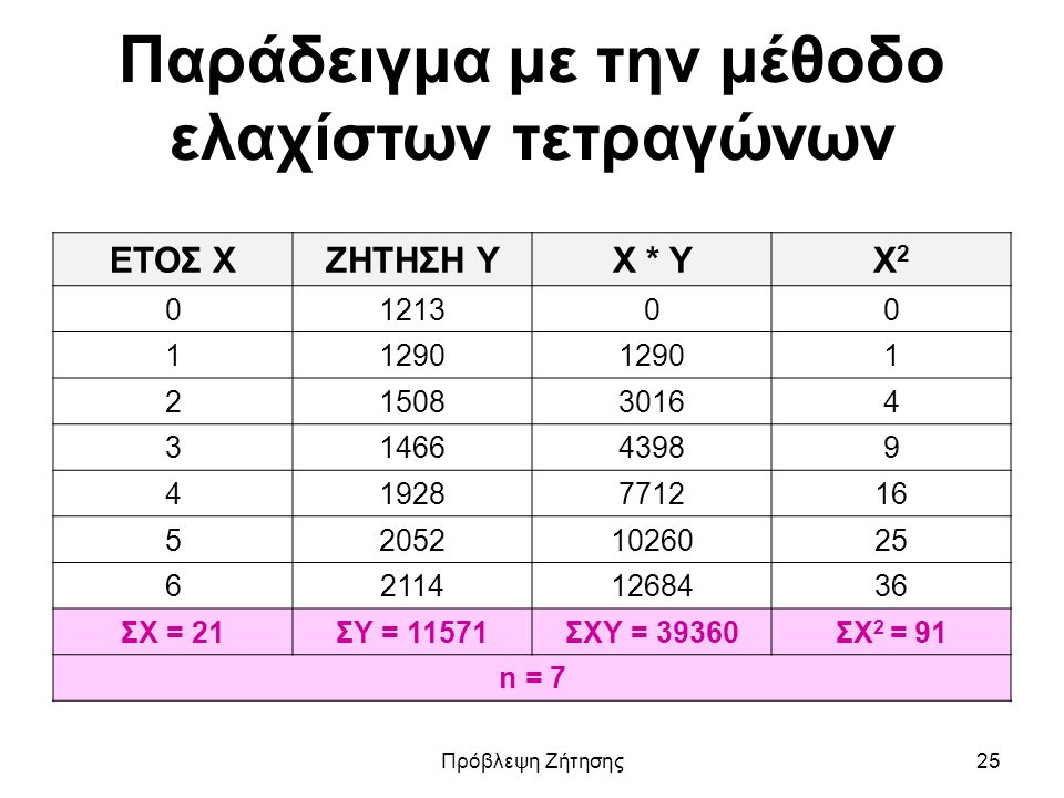 Παράδειγμα με την μέθοδο ελαχίστων τετραγώνων ΕΤΟΣ ΧΖΗΤΗΣΗ ΥΧ * YΧ2Χ2 0121300 11290 1 2150830164 3146643989 41928771216 520521026025 621141268436 ΣΧ = 21ΣΥ = 11571ΣΧΥ = 39360ΣΧ 2 = 91 n = 7 Πρόβλεψη Ζήτησης25