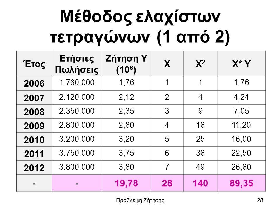 Μέθοδος ελαχίστων τετραγώνων (1 από 2) Έτος Ετήσιες Πωλήσεις Ζήτηση Υ (10 6 ) XX2X2 X* Y 2006 1.760.0001,7611 2007 2.120.0002,12244,24 2008 2.350.0002,35397,05 2009 2.800.0002,8041611,20 2010 3.200.0003,2052516,00 2011 3.750.0003,7563622,50 2012 3.800.0003,8074926,60 --19,782814089,35 Πρόβλεψη Ζήτησης28