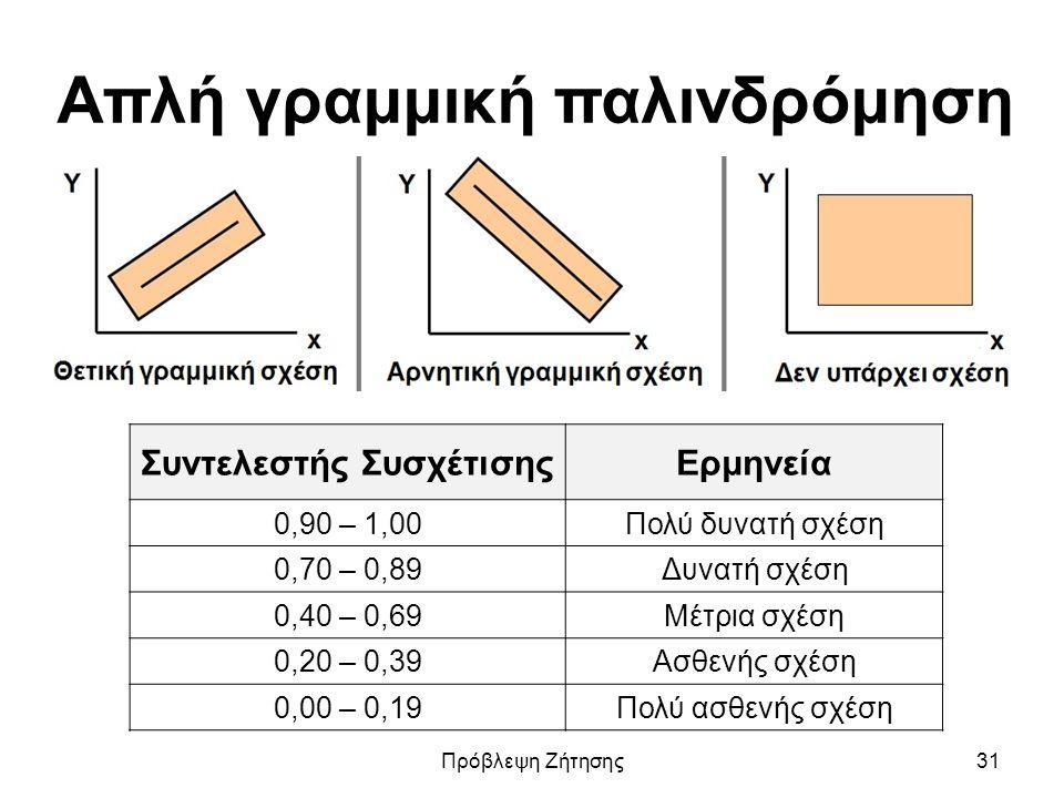 Απλή γραμμική παλινδρόμηση Συντελεστής ΣυσχέτισηςΕρμηνεία 0,90 – 1,00Πολύ δυνατή σχέση 0,70 – 0,89Δυνατή σχέση 0,40 – 0,69Μέτρια σχέση 0,20 – 0,39Ασθενής σχέση 0,00 – 0,19Πολύ ασθενής σχέση Πρόβλεψη Ζήτησης31