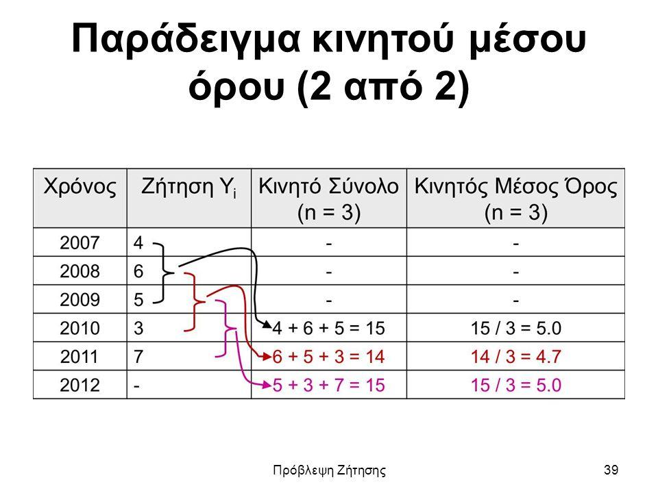 Παράδειγμα κινητού μέσου όρου (2 από 2) Πρόβλεψη Ζήτησης39
