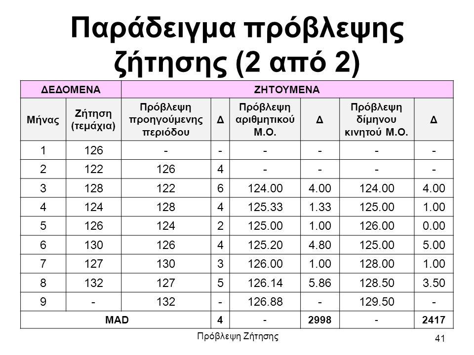 Παράδειγμα πρόβλεψης ζήτησης (2 από 2) ΔΕΔΟΜΕΝΑΖΗΤΟΥΜΕΝΑ Μήνας Ζήτηση (τεμάχια) Πρόβλεψη προηγούμενης περιόδου Δ Πρόβλεψη αριθμητικού Μ.Ο. Δ Πρόβλεψη
