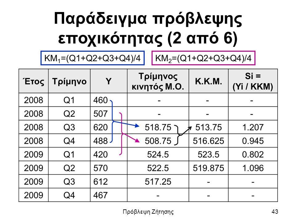 Παράδειγμα πρόβλεψης εποχικότητας (2 από 6) Πρόβλεψη Ζήτησης43