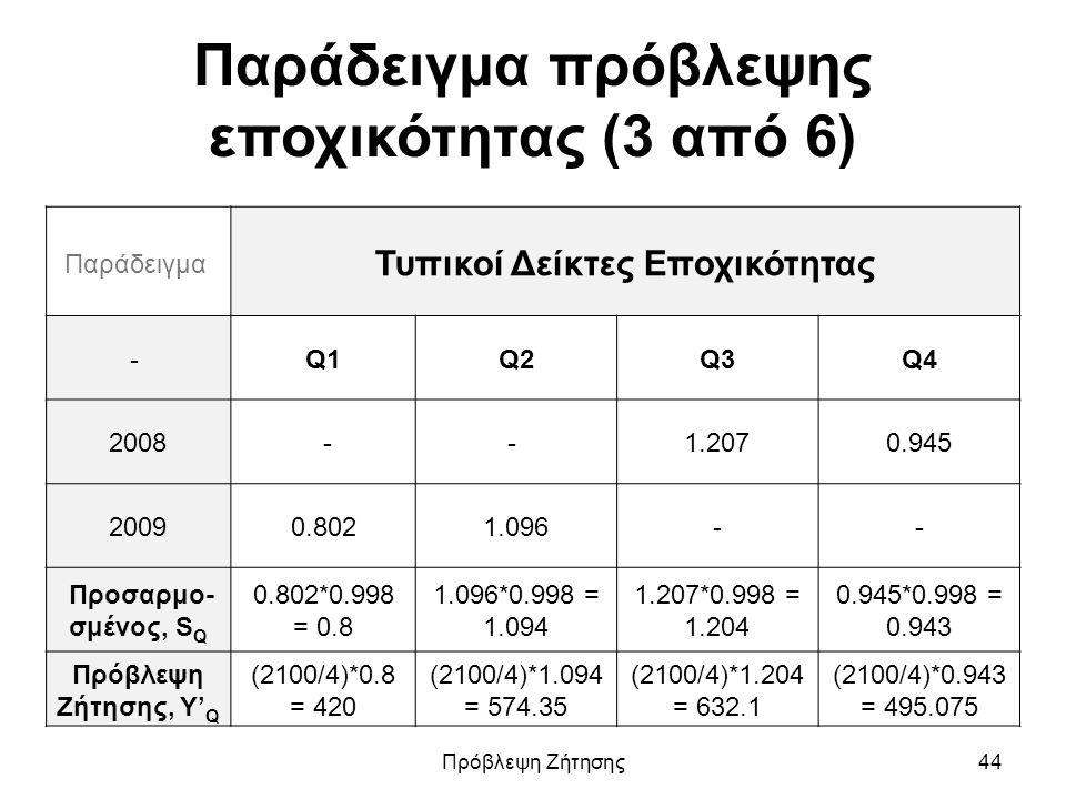 Παράδειγμα πρόβλεψης εποχικότητας (3 από 6) Παράδειγμα Τυπικοί Δείκτες Εποχικότητας - Q1Q2Q3Q4 2008 -- 1.2070.945 20090.8021.096-- Προσαρμο- σμένος, S Q 0.802*0.998 = 0.8 1.096*0.998 = 1.094 1.207*0.998 = 1.204 0.945*0.998 = 0.943 Πρόβλεψη Ζήτησης, Y' Q (2100/4)*0.8 = 420 (2100/4)*1.094 = 574.35 (2100/4)*1.204 = 632.1 (2100/4)*0.943 = 495.075 Πρόβλεψη Ζήτησης44