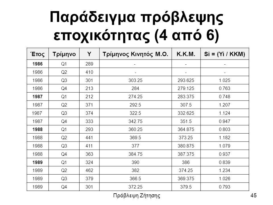 Παράδειγμα πρόβλεψης εποχικότητας (4 από 6) ΈτοςΤρίμηνοYΤρίμηνος Κινητός Μ.Ο.K.K.M.Si = (Yi / ΚΚΜ) 1986Q1289- -- 1986Q2410--- 1986Q3301303.25293.6251.
