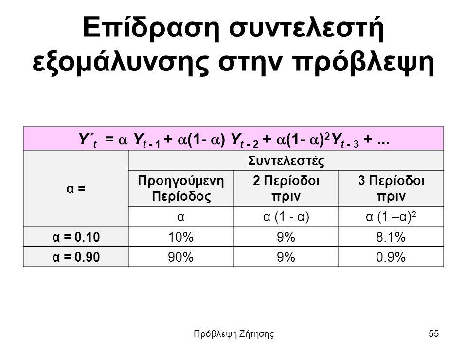 Επίδραση συντελεστή εξομάλυνσης στην πρόβλεψη Υ΄ t =  Υ t - 1 +  (1-  ) Υ t - 2 +  (1-  ) 2 Υ t - 3 +... α = Συντελεστές Προηγούμενη Περίοδος 2 Π