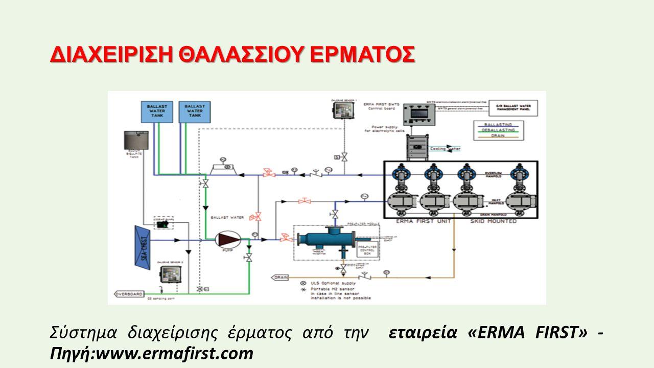ΔΙΑΧΕΙΡΙΣΗ ΘΑΛΑΣΣΙΟΥ ΕΡΜΑΤΟΣ Σύστημα διαχείρισης έρματος από την εταιρεία «ERMA FIRST» - Πηγή:www.ermafirst.com