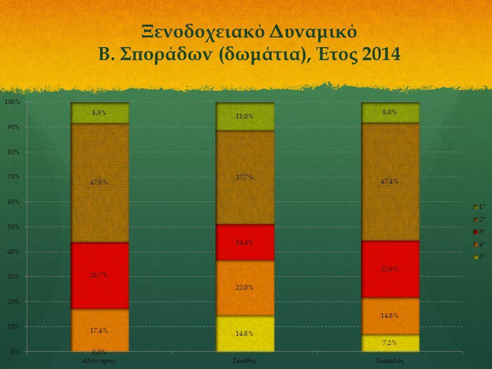 Ξενοδοχειακό Δυναμικό Β. Σποράδων (δωμάτια), Έτος 2014