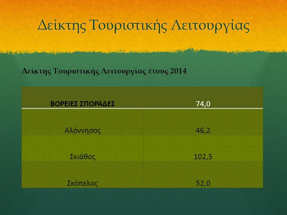 Δείκτης Τουριστικής Λειτουργίας ΒΟΡΕΙΕΣ ΣΠΟΡΑΔΕΣ74,0 Αλόννησος46,2 Σκιάθος102,5 Σκόπελος52,0 Δείκτης Τουριστικής Λειτουργίας έτους 2014