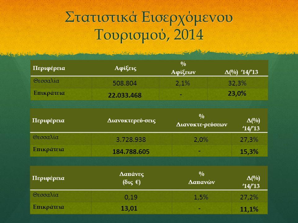 Στατιστικά Εισερχόμενου Τουρισμού, 2014 ΠεριφέρειαΑφίξεις % Αφίξεων Δ(%) '14/'13 Θεσσαλία 508.8042,1%32,3% Επικράτεια 22.033.468 - 23,0% ΠεριφέρειαΔιανυκτερεύ-σεις % Διανυκτε-ρεύσεων Δ(%) '14/'13 Θεσσαλία 3.728.9382,0%27,3% Επικράτεια 184.788.605 - 15,3% Περιφέρεια Δαπάνες (δις €) % Δαπανών Δ(%) '14/'13 Θεσσαλία 0,191,5%27,2% Επικράτεια 13,01- 11,1%