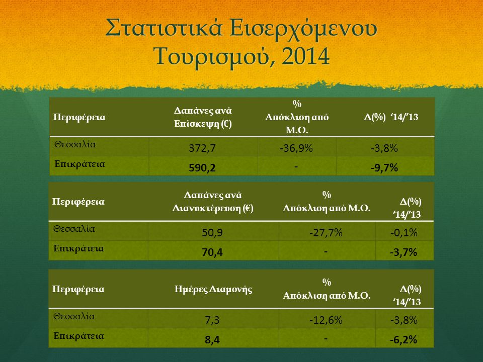 Στατιστικά Εισερχόμενου Τουρισμού, 2014 Περιφέρεια Δαπάνες ανά Επίσκεψη (€) % Απόκλιση από Μ.Ο. Δ(%) '14/'13 Θεσσαλία 372,7-36,9%-3,8% Επικράτεια 590,