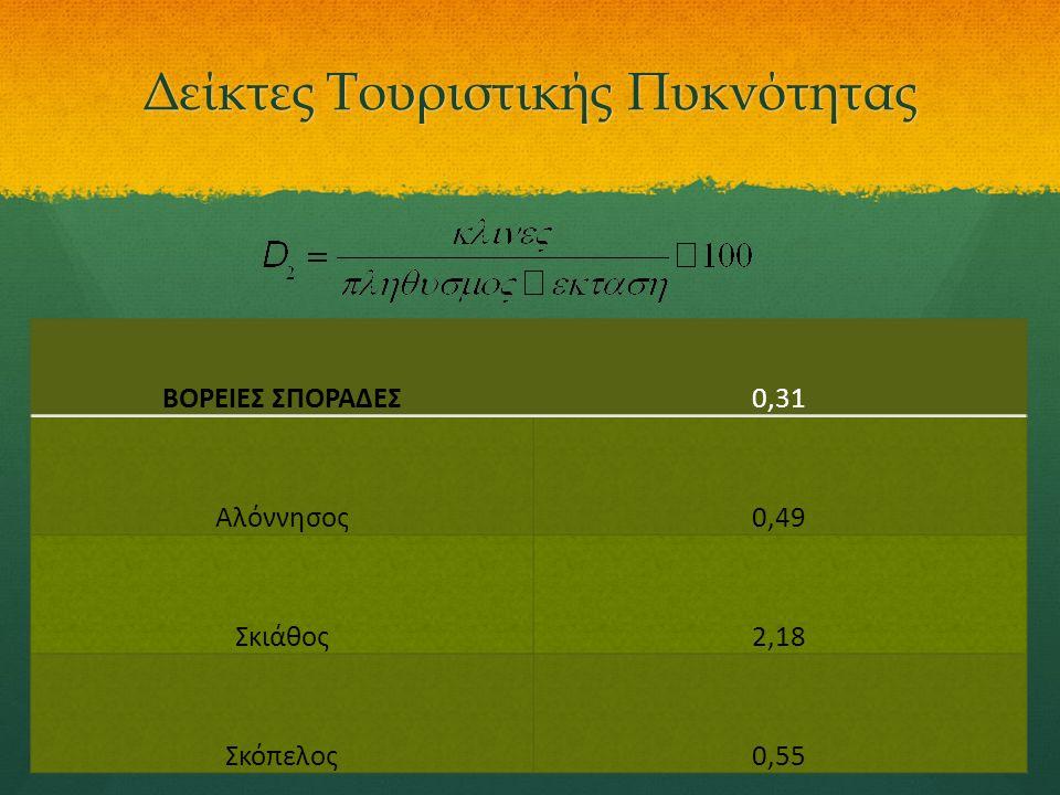 ΒΟΡΕΙΕΣ ΣΠΟΡΑΔΕΣ0,31 Αλόννησος0,49 Σκιάθος2,18 Σκόπελος0,55