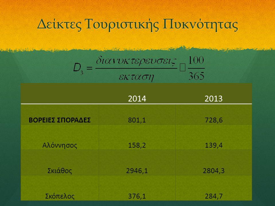 Δείκτες Τουριστικής Πυκνότητας 20142013 ΒΟΡΕΙΕΣ ΣΠΟΡΑΔΕΣ801,1728,6 Αλόννησος158,2139,4 Σκιάθος2946,12804,3 Σκόπελος376,1284,7