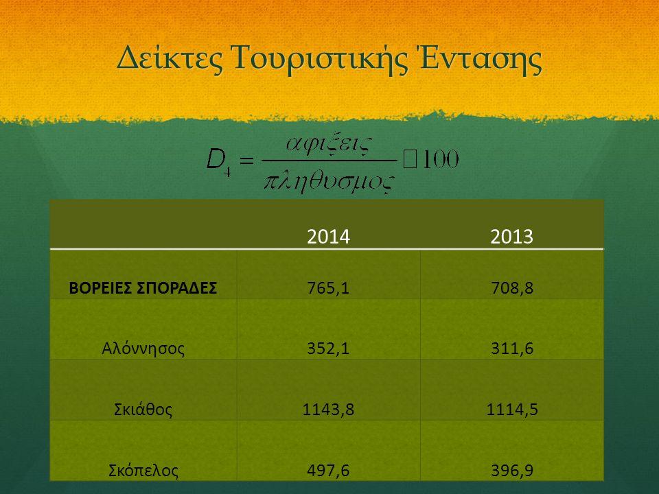 20142013 ΒΟΡΕΙΕΣ ΣΠΟΡΑΔΕΣ765,1708,8 Αλόννησος352,1311,6 Σκιάθος1143,81114,5 Σκόπελος497,6396,9