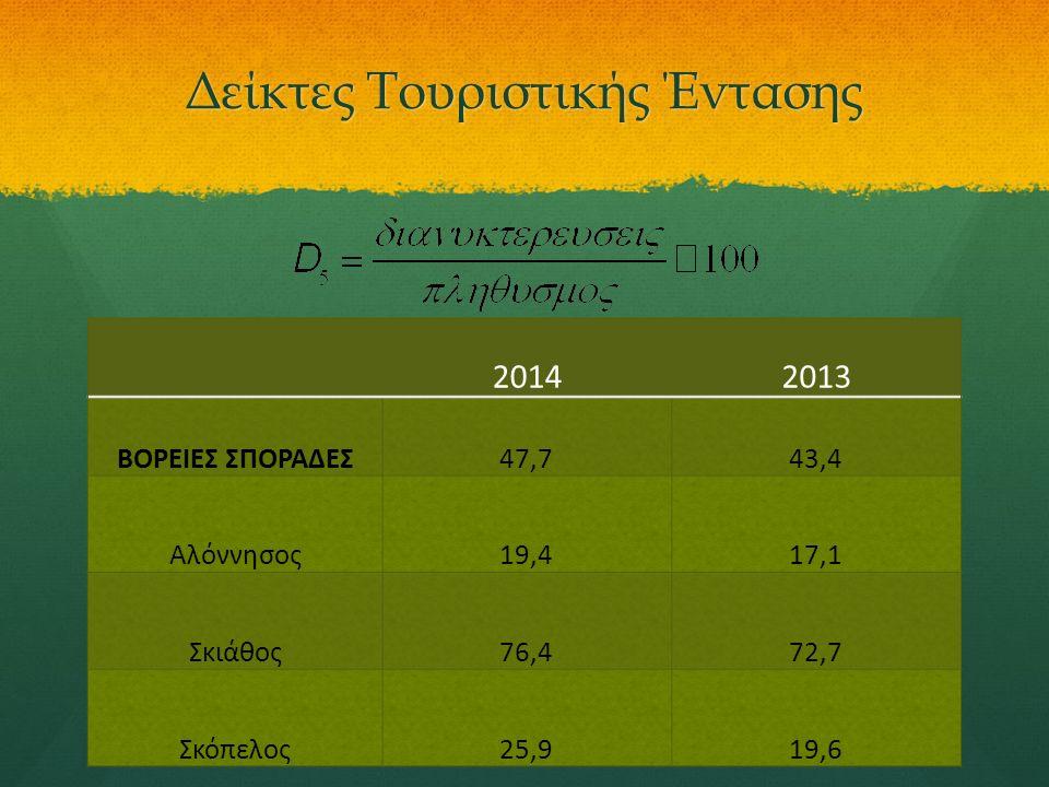 Δείκτες Τουριστικής Έντασης 20142013 ΒΟΡΕΙΕΣ ΣΠΟΡΑΔΕΣ47,743,4 Αλόννησος19,417,1 Σκιάθος76,472,7 Σκόπελος25,919,6