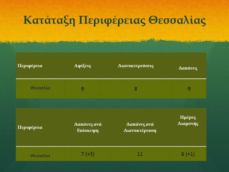 Κατάταξη Περιφέρειας Θεσσαλίας ΠεριφέρειαΑφίξειςΔιανυκτερεύσεις Δαπάνες Θεσσαλία 989 Περιφέρεια Δαπάνες ανά Επίσκεψη Δαπάνες ανά Διανυκτέρευση Ημέρες Διαμονής Θεσσαλία 7 (+3)116 (+1)