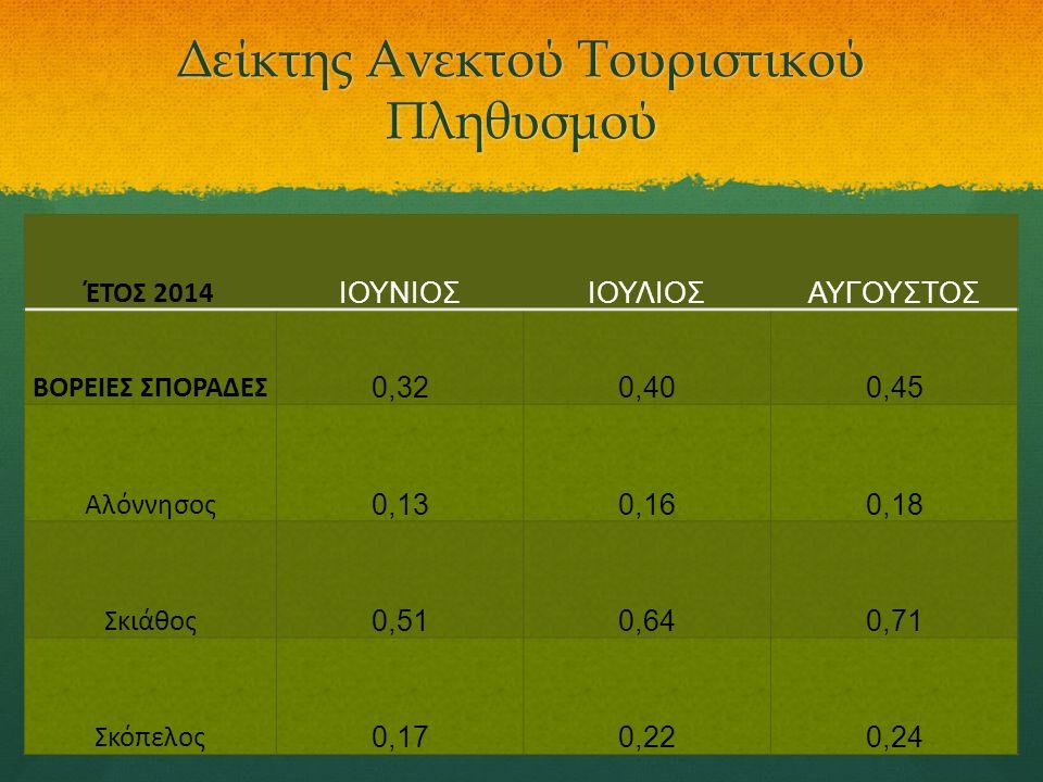 Δείκτης Ανεκτού Τουριστικού Πληθυσμού ΈΤΟΣ 2014 ΙΟΥΝΙΟΣΙΟΥΛΙΟΣΑΥΓΟΥΣΤΟΣ ΒΟΡΕΙΕΣ ΣΠΟΡΑΔΕΣ 0,320,400,45 Αλόννησος 0,130,160,18 Σκιάθος 0,510,640,71 Σκόπ