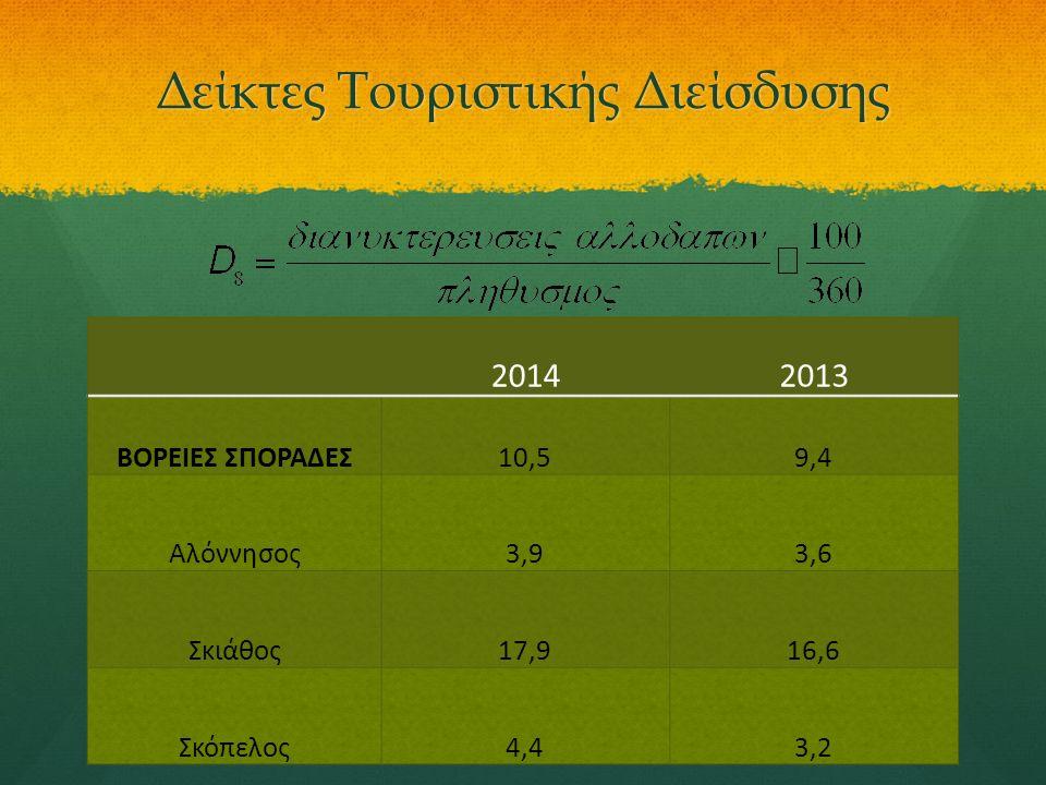 20142013 ΒΟΡΕΙΕΣ ΣΠΟΡΑΔΕΣ10,59,4 Αλόννησος3,93,6 Σκιάθος17,916,6 Σκόπελος4,43,2