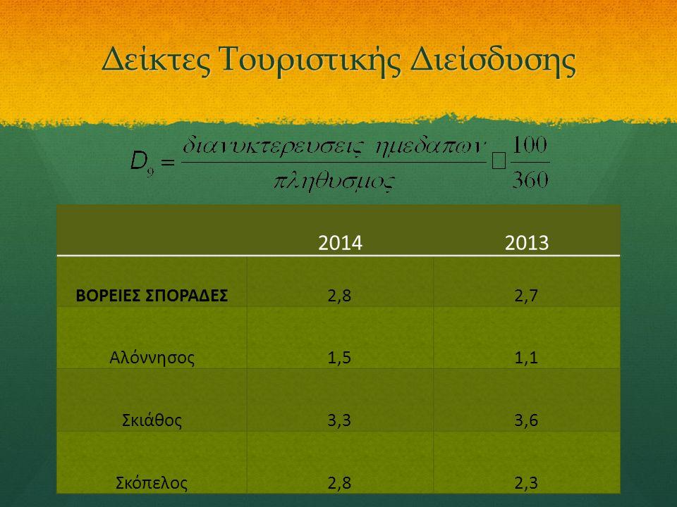 Δείκτες Τουριστικής Διείσδυσης 20142013 ΒΟΡΕΙΕΣ ΣΠΟΡΑΔΕΣ2,82,7 Αλόννησος1,51,1 Σκιάθος3,33,6 Σκόπελος2,82,3