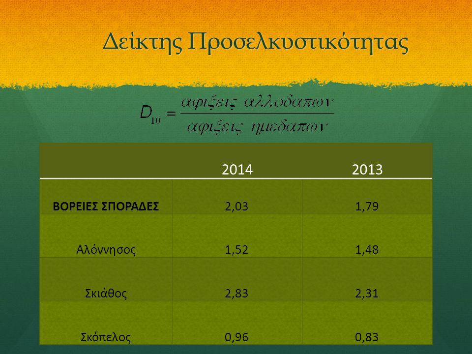 Δείκτης Προσελκυστικότητας 20142013 ΒΟΡΕΙΕΣ ΣΠΟΡΑΔΕΣ2,031,79 Αλόννησος1,521,48 Σκιάθος2,832,31 Σκόπελος0,960,83