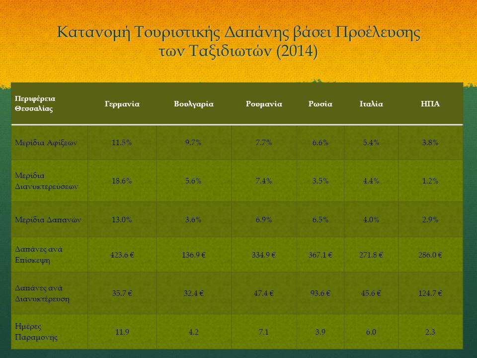 Κατανομή Τουριστικής Δαπάνης βάσει Προέλευσης των Ταξιδιωτών (2014) Περιφέρεια Θεσσαλίας ΓερμανίαΒουλγαρίαΡουμανίαΡωσίαΙταλίαΗΠΑ Μερίδια Αφίξεων11.5%9.7%7.7%6.6%5.4%3.8% Μερίδια Διανυκτερεύσεων 18.6%5.6%7.4%3.5%4.4%1.2% Μερίδια Δαπανών13.0%3.6%6.9%6.5%4.0%2.9% Δαπάνες ανά Επίσκεψη 423.6 €136.9 €334.9 €367.1 €271.8 €286.0 € Δαπάνες ανά Διανυκτέρευση 35.7 €32.4 €47.4 €93.6 €45.6 €124.7 € Ημέρες Παραμονής 11.94.27.13.96.02.3