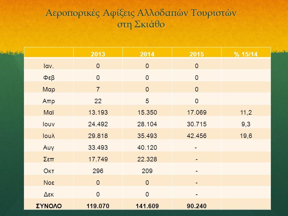 Αεροπορικές Αφίξεις Αλλοδαπών Τουριστών στη Σκιάθο 201320142015% 15/14 Ιαν.000 Φεβ000 Μαρ700 Απρ2250 Μαϊ13.19315.35017.06911,2 Ιουν24.49228.10430.7159
