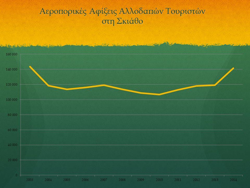 Αεροπορικές Αφίξεις Αλλοδαπών Τουριστών στη Σκιάθο