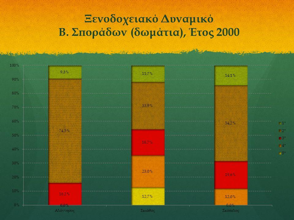 Ξενοδοχειακό Δυναμικό Β. Σποράδων (δωμάτια), Έτος 2000