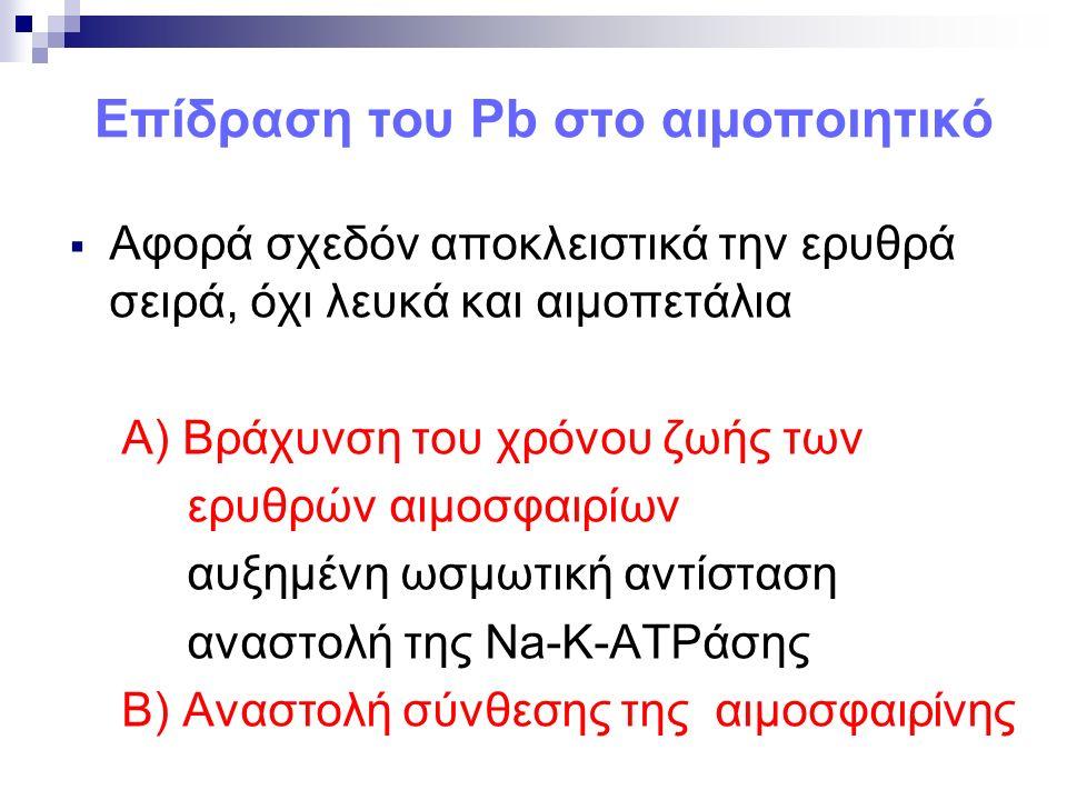 Επίδραση του Pb στο αιμοποιητικό  Αφορά σχεδόν αποκλειστικά την ερυθρά σειρά, όχι λευκά και αιμοπετάλια Α) Βράχυνση του χρόνου ζωής των ερυθρών αιμοσφαιρίων αυξημένη ωσμωτική αντίσταση αναστολή της Na-K-ATPάσης Β) Αναστολή σύνθεσης της αιμοσφαιρίνης