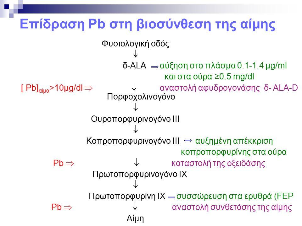 Επίδραση Pb στη βιοσύνθεση της αίμης Φυσιολογική οδός  δ-ALA αύξηση στο πλάσμα 0.1-1.4 μg/ml και στα ούρα ≥0.5 mg/dl [ Pb] αίμα >10μg/dl   αναστολή αφυδρογονάσης δ- ALA-D Πορφοχολινογόνο  Ουροπορφυρινογόνο ΙΙΙ  Κοπροπορφυρινογόνο ΙΙΙ αυξημένη απέκκριση κοπροπορφυρίνης στα ούρα Pb   καταστολή της οξειδάσης Πρωτοπορφυρινογόνο ΙΧ  Πρωτοπορφυρίνη ΙΧ συσσώρευση στα ερυθρά (FEP Pb   αναστολή συνθετάσης της αίμης Αίμη