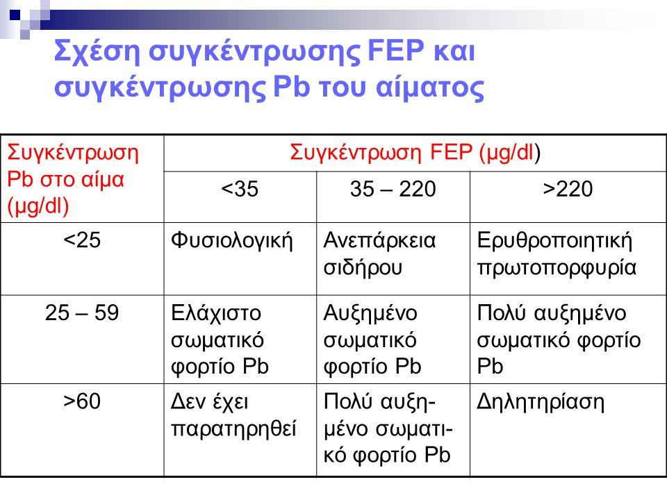 Σχέση συγκέντρωσης FEP και συγκέντρωσης Pb του αίματος Συγκέντρωση Pb στο αίμα (μg/dl) Συγκέντρωση FEP (μg/dl) <3535 – 220>220 <25ΦυσιολογικήΑνεπάρκεια σιδήρου Ερυθροποιητική πρωτοπορφυρία 25 – 59Ελάχιστο σωματικό φορτίο Pb Αυξημένο σωματικό φορτίο Pb Πολύ αυξημένο σωματικό φορτίο Pb >60Δεν έχει παρατηρηθεί Πολύ αυξη- μένο σωματι- κό φορτίο Pb Δηλητηρίαση