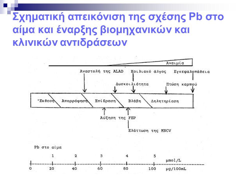 Σχηματική απεικόνιση της σχέσης Pb στο αίμα και έναρξης βιομηχανικών και κλινικών αντιδράσεων