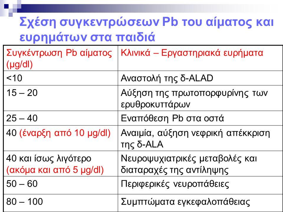 Σχέση συγκεντρώσεων Pb του αίματος και ευρημάτων στα παιδιά Συγκέντρωση Pb αίματος (μg/dl) Κλινικά – Εργαστηριακά ευρήματα <10Αναστολή της δ-ALAD 15 – 20Αύξηση της πρωτοπορφυρίνης των ερυθροκυττάρων 25 – 40Εναπόθεση Pb στα οστά 40 (έναρξη από 10 μg/dl)Αναιμία, αύξηση νεφρική απέκκριση της δ-ALA 40 και ίσως λιγότερο (ακόμα και από 5 μg/dl) Νευροψυχιατρικές μεταβολές και διαταραχές της αντίληψης 50 – 60Περιφερικές νευροπάθειες 80 – 100Συμπτώματα εγκεφαλοπάθειας