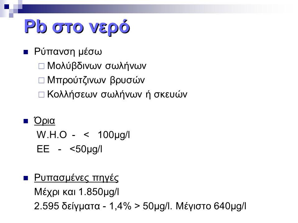 Ρύπανση μέσω  Μολύβδινων σωλήνων  Μπρούτζινων βρυσών  Κολλήσεων σωλήνων ή σκευών Όρια W.Η.Ο - < 100μg/l ΕE - <50μg/l Ρυπασμένες πηγές Μέχρι και 1.850μg/l 2.595 δείγματα - 1,4% > 50μg/l.