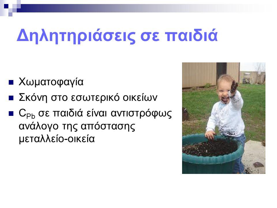Δηλητηριάσεις σε παιδιά Χωματοφαγία Σκόνη στο εσωτερικό οικείων C Pb σε παιδιά είναι αντιστρόφως ανάλογο της απόστασης μεταλλείο-οικεία
