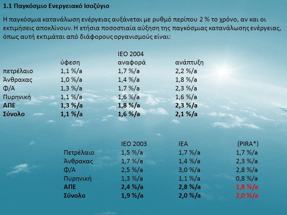 1.1 Παγκόσμιο Ενεργειακό Ισοζύγιο Η παγκόσμια κατανάλωση ενέργειας αυξάνεται με ρυθμό περίπου 2 % το χρόνο, αν και οι εκτιμήσεις αποκλίνουν. Η ετήσια