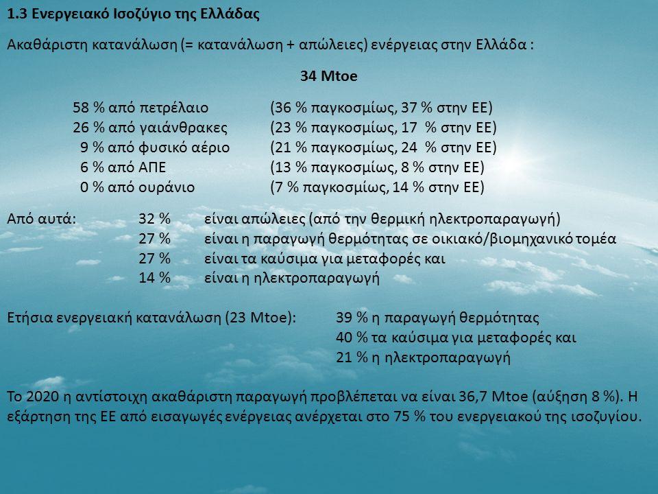 1.3 Ενεργειακό Ισοζύγιο της Ελλάδας Ακαθάριστη κατανάλωση (= κατανάλωση + απώλειες) ενέργειας στην Ελλάδα : 34 Mtoe 58 % από πετρέλαιο (36 % παγκοσμίω