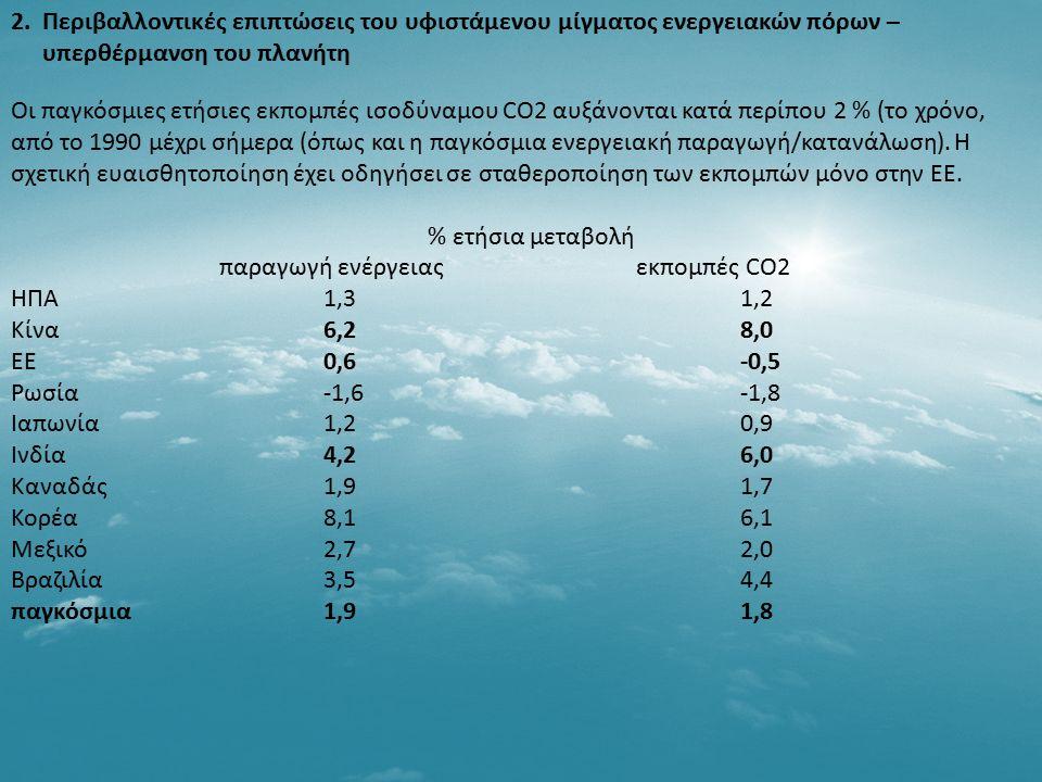 Οι παγκόσμιες ετήσιες εκπομπές ισοδύναμου CO2 αυξάνονται κατά περίπου 2 % (το χρόνο, από το 1990 μέχρι σήμερα (όπως και η παγκόσμια ενεργειακή παραγωγ