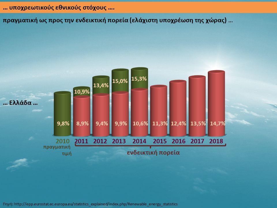 … υποχρεωτικούς εθνικούς στόχους …. πραγματική ως προς την ενδεικτική πορεία (ελάχιστη υποχρέωση της χώρας) … 2010 2011 2012 2013 2014 2015 2016 2017