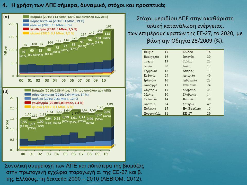 4. Η χρήση των ΑΠΕ σήμερα, δυναμικό, στόχοι και προοπτικές Συνολική συμμετοχή των ΑΠΕ και ειδικότερα της βιομάζας στην πρωτογενή εγχώρια παραγωγή α. τ