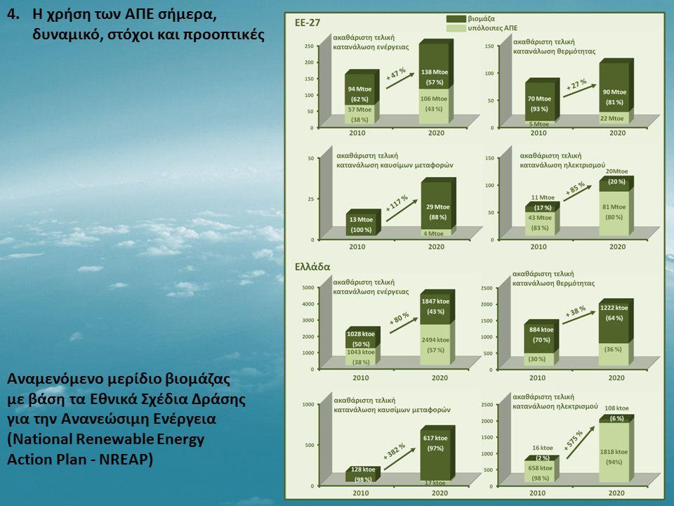 4.Η χρήση των ΑΠΕ σήμερα, δυναμικό, στόχοι και προοπτικές Αναμενόμενο μερίδιο βιομάζας με βάση τα Εθνικά Σχέδια Δράσης για την Ανανεώσιμη Ενέργεια (Na