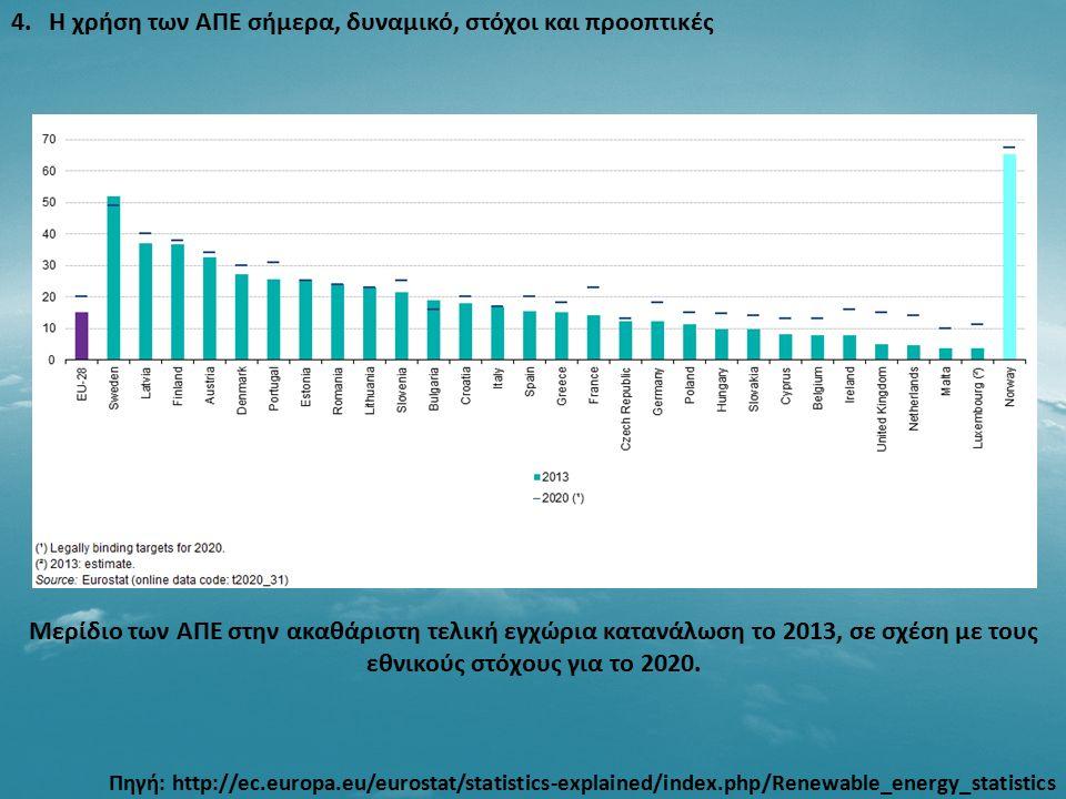 4. Η χρήση των ΑΠΕ σήμερα, δυναμικό, στόχοι και προοπτικές Μερίδιο των ΑΠΕ στην ακαθάριστη τελική εγχώρια κατανάλωση το 2013, σε σχέση με τους εθνικού