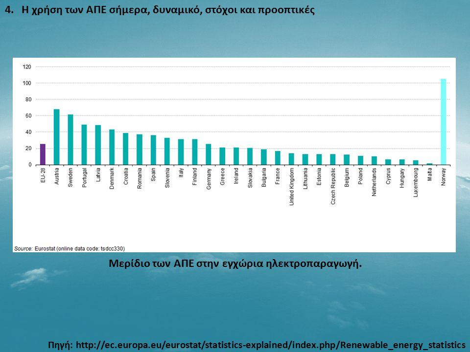 4. Η χρήση των ΑΠΕ σήμερα, δυναμικό, στόχοι και προοπτικές Μερίδιο των ΑΠΕ στην εγχώρια ηλεκτροπαραγωγή. Πηγή: http://ec.europa.eu/eurostat/statistics