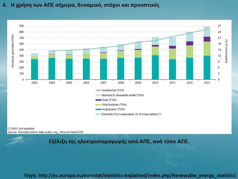 4. Η χρήση των ΑΠΕ σήμερα, δυναμικό, στόχοι και προοπτικές Εξέλιξη της ηλεκτροπαραγωγής από ΑΠΕ, ανά τύπο ΑΠΕ. Πηγή: http://ec.europa.eu/eurostat/stat