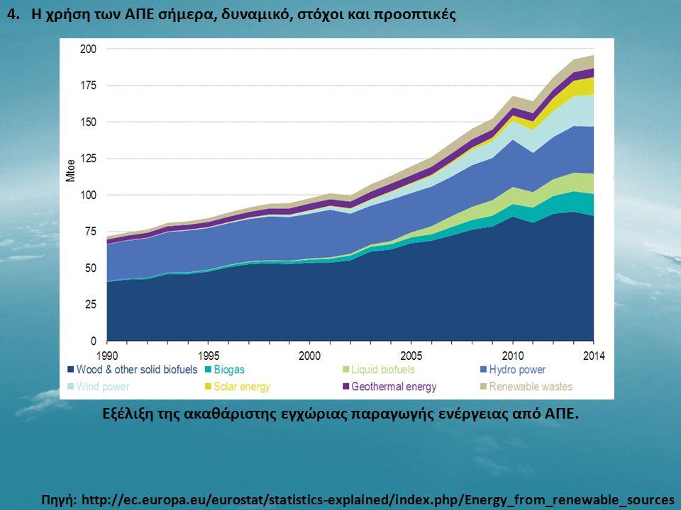 4. Η χρήση των ΑΠΕ σήμερα, δυναμικό, στόχοι και προοπτικές Πηγή: http://ec.europa.eu/eurostat/statistics-explained/index.php/Energy_from_renewable_sou