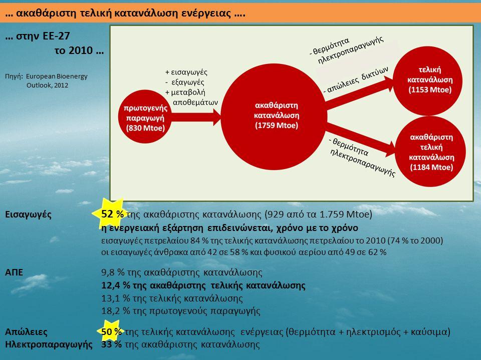 Οικονομικά βιώσιμο δυναμικό: το ανώτατο όριο της ενέργειας που είναι οικονομικά αποτελεσματικό να αξιοποιηθεί.